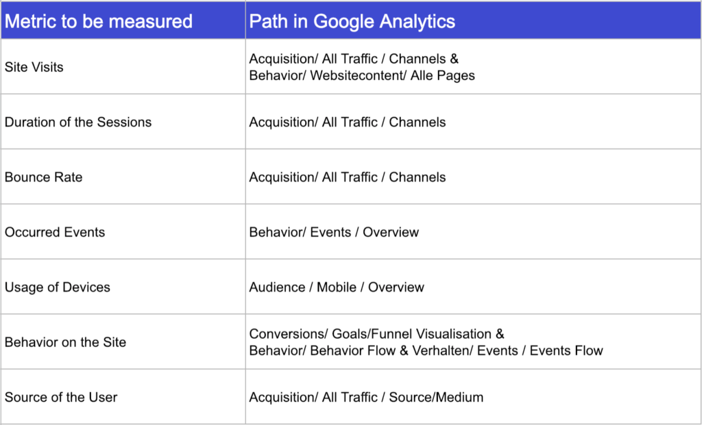 most important paths in google analytics