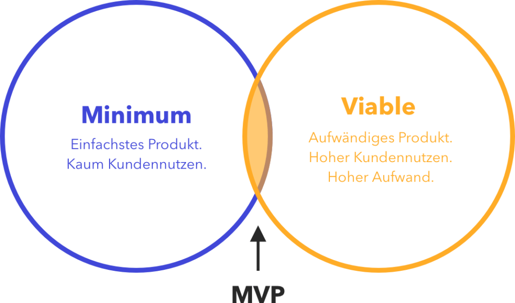 minimum viable product illustation mvp